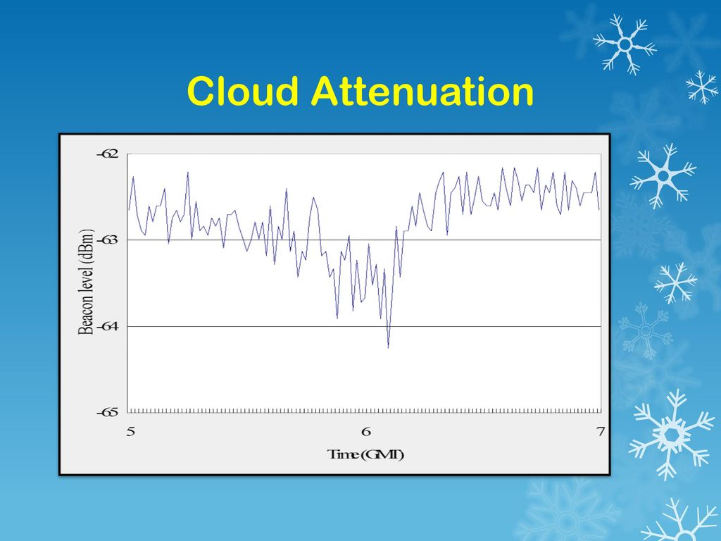 Cloud Attenuation