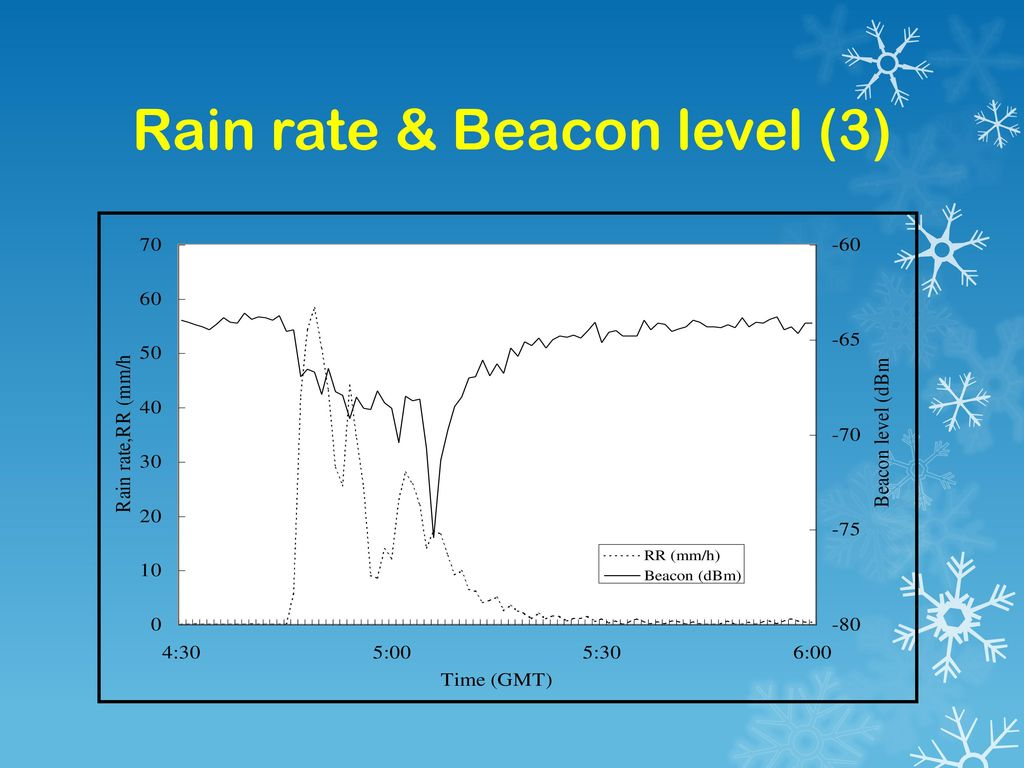 Rain rate & Beacon level (3)