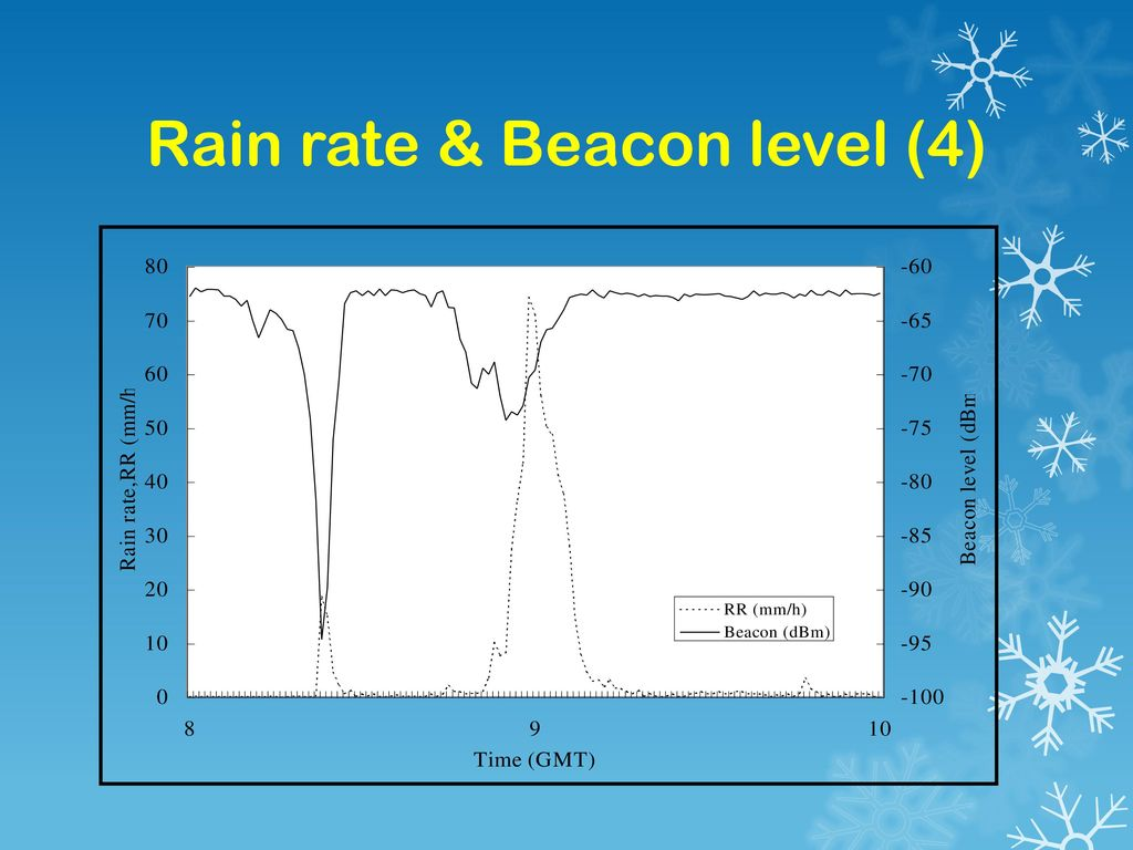 Rain rate & Beacon level (4)