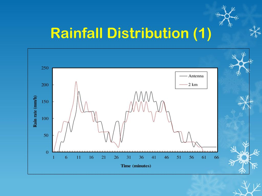 Rainfall Distribution (1)