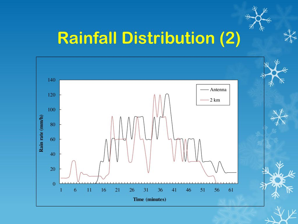 Rainfall Distribution (2)