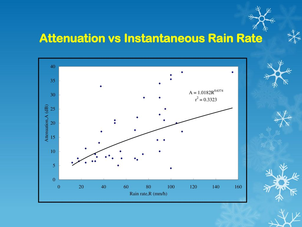 Attenuation vs Instantaneous Rain Rate