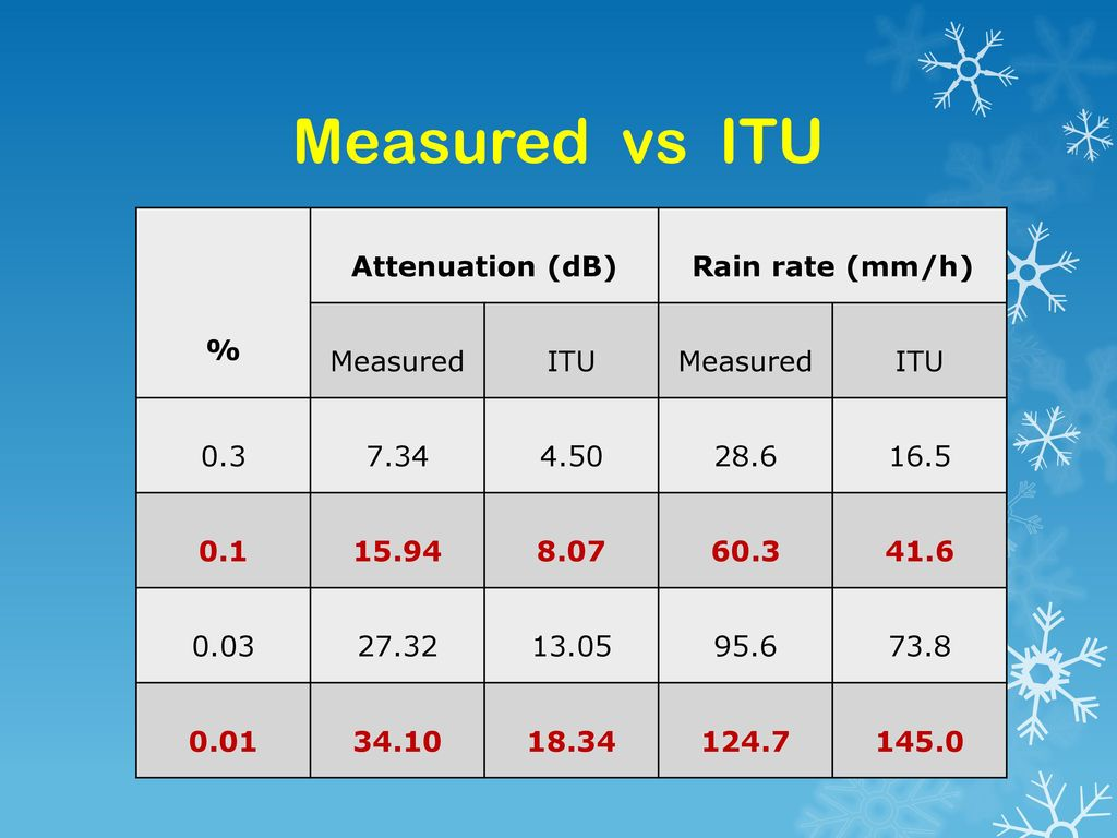 Measured vs ITU % Attenuation (dB) Rain rate (mm/h) Measured ITU 0.3