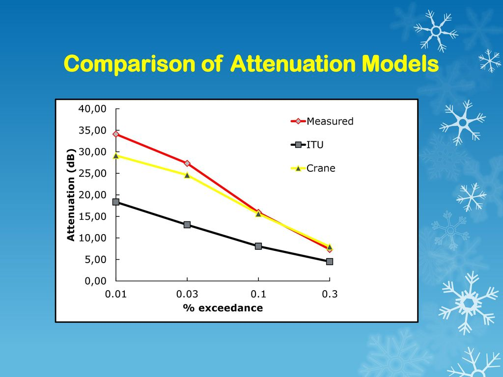 Comparison of Attenuation Models