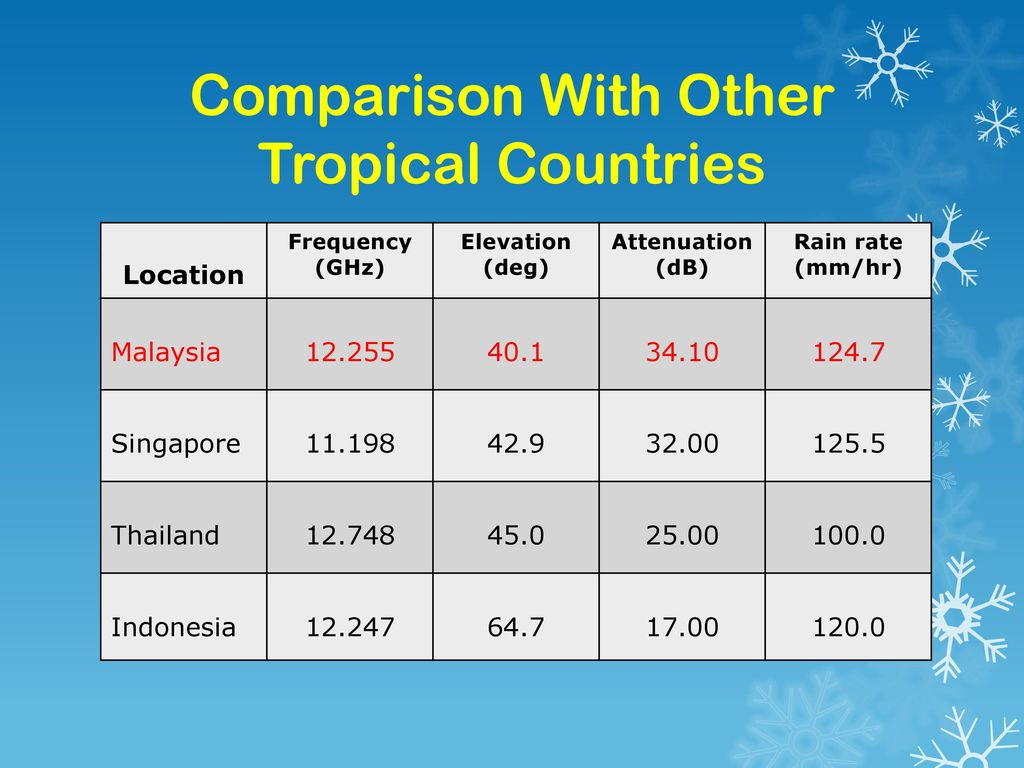 Comparison With Other Tropical Countries