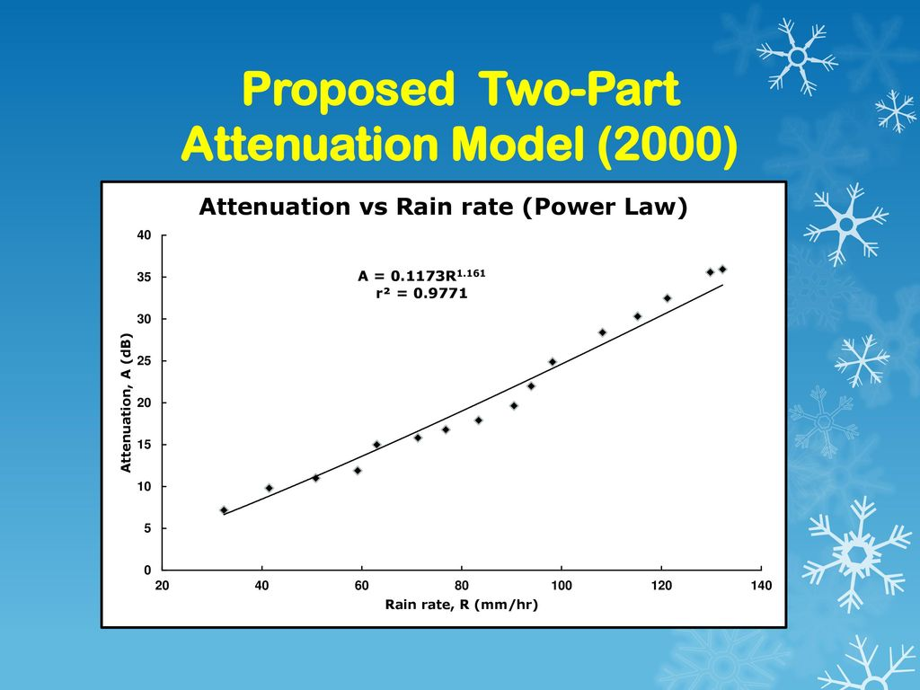 Proposed Two-Part Attenuation Model (2000)