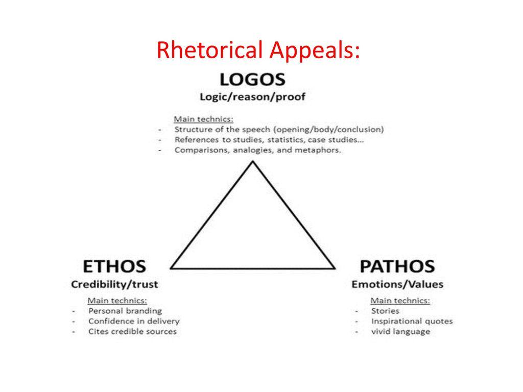 Rhetorical Appeals Luc Writing Center Pathos Logos Ethos Ppt Download