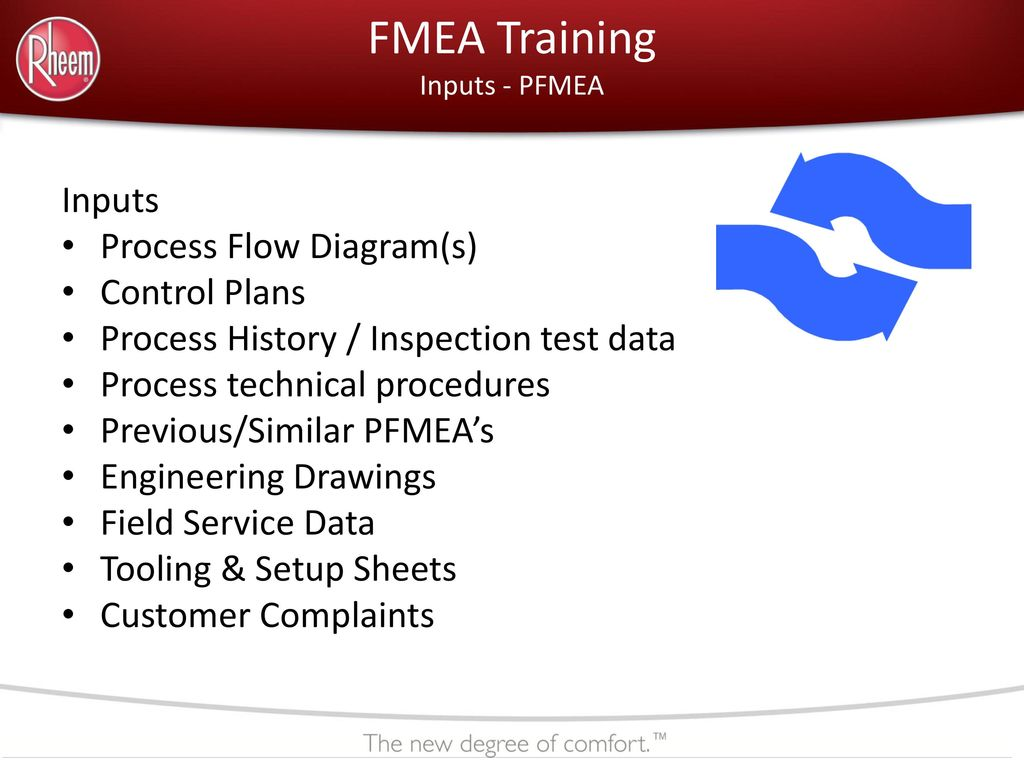 Heating Cooling Water Products Ppt Download Process Flow Diagram Training Fmea Inputs Pfmea