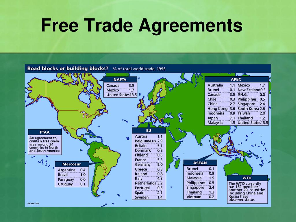 Trade Barriers Ss6e2 The Student Will Give Examples Of How Voluntary