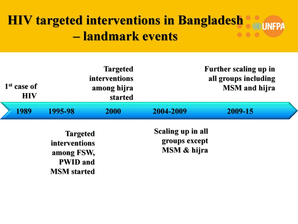 13 HIV targeted interventions ...