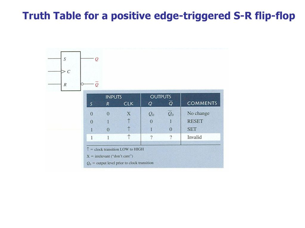 Latched Flip Flopsand Timers Ppt Download Triggering Of Flops 15 Truth Table For A Positive Edge Triggered S R Flop