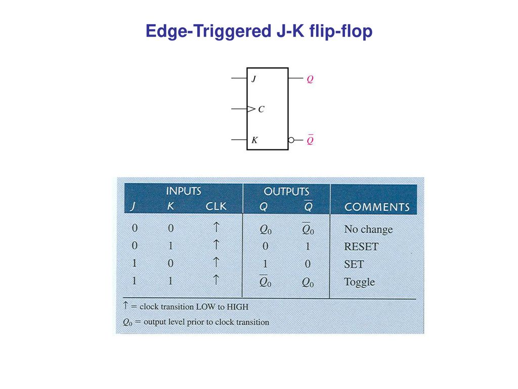 Latched Flip Flopsand Timers Ppt Download How To Build Monostable Flop 19 Edge Triggered J K