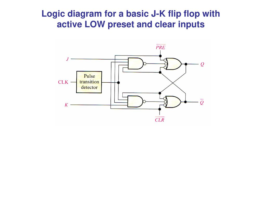 logic diagram jk flip flop