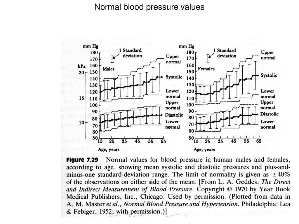 Chapter 7 Blood Pressure and Sound - ppt download