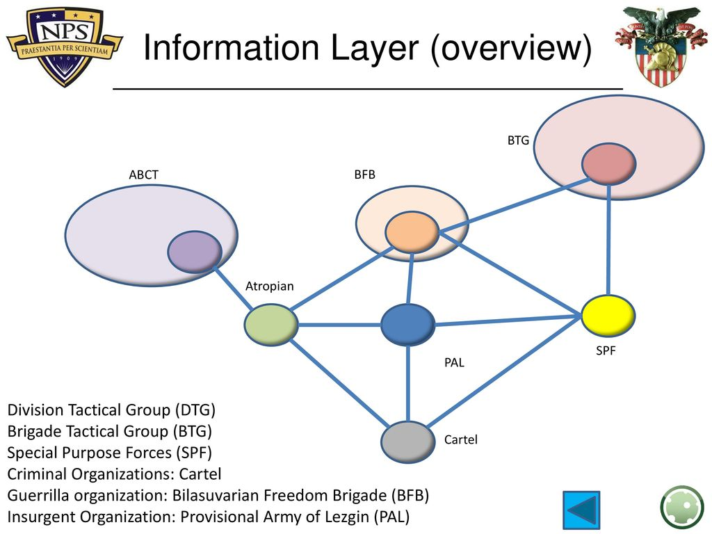 Creating Interdependent Multilayered Networks - ppt download
