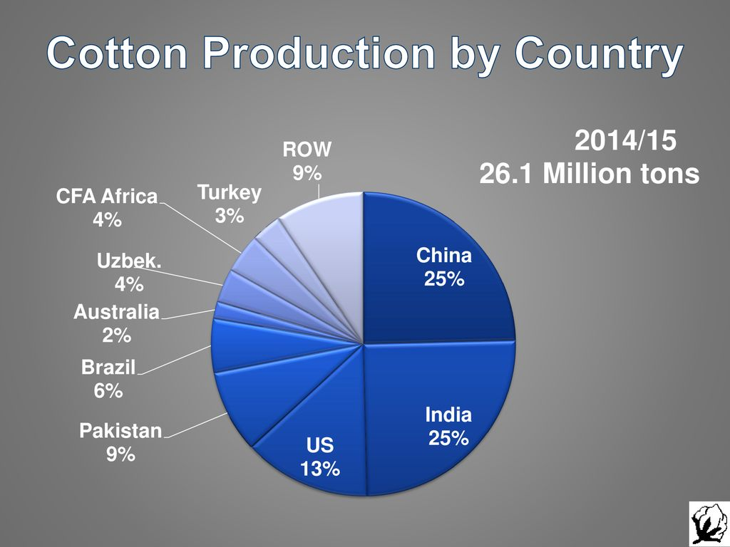 The World Cotton Market: Structure and Outlook - ppt download