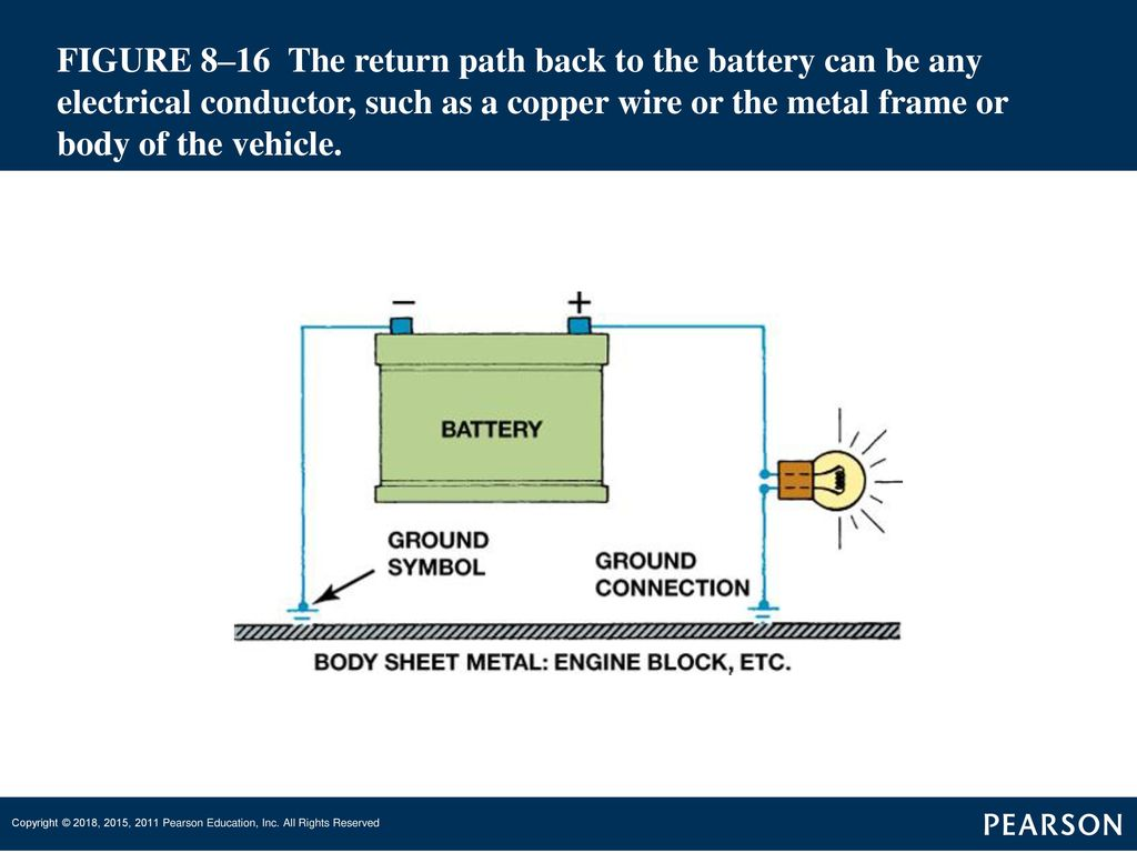 17 FIGURE 8–16 The return path back to the battery can be any electrical  conductor, such as a copper wire or the metal frame or body of the vehicle.