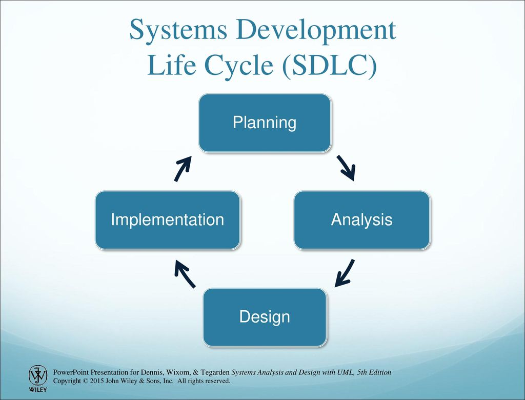 Chapter 1 Introduction To Systems Analysis And Design Ppt Download