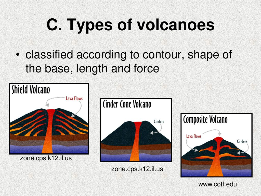 Chapter 10 Volcanoes Earthquakes And Mountain Building Ppt Download Cinder Cone Volcano Diagram C Types Of Classified According To Contour Shape The Base Length