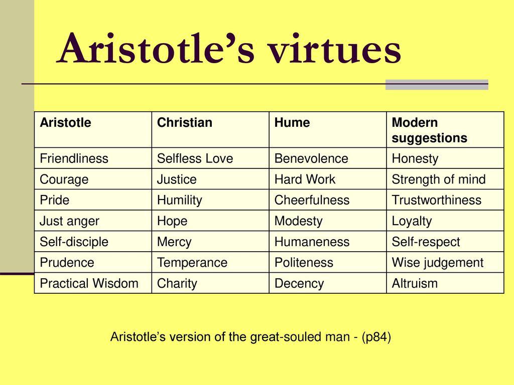12 Virtues 1st november 2013 p2 as philosophy jez echevarría - ppt download