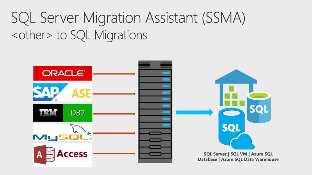 Database Migration Roadmap - ppt download