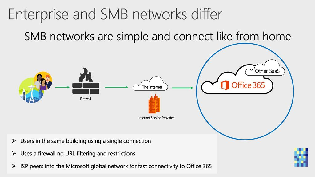 Get your enterprise network ready for Office ppt download