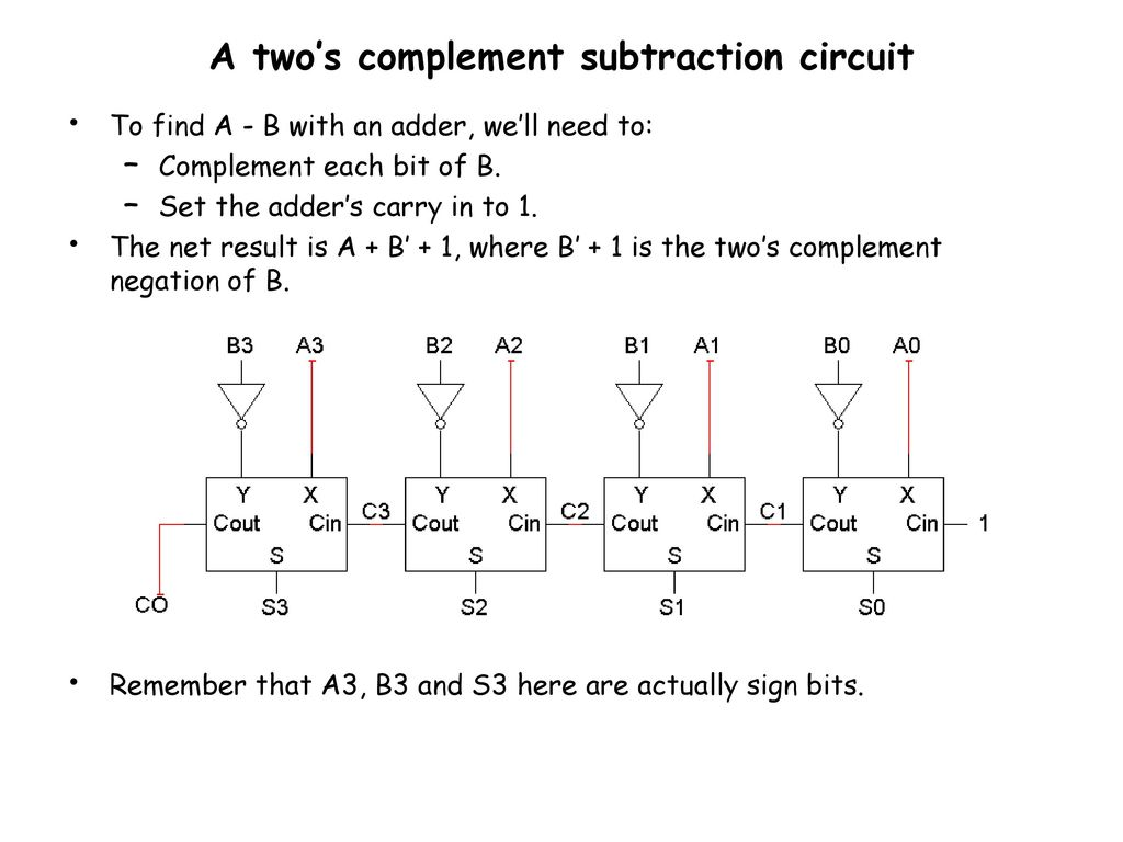 Negative Numbers And Subtraction Ppt Download 2 S Complement Circuit Diagram A Twos