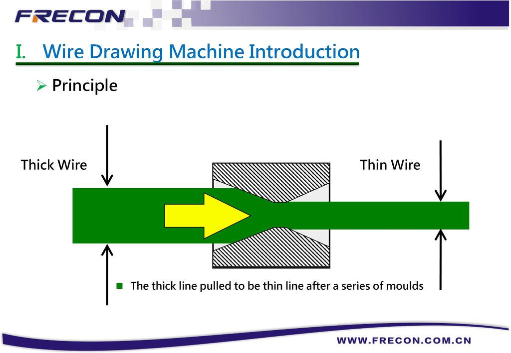 FR200L & Wire Drawing Machine - ppt download