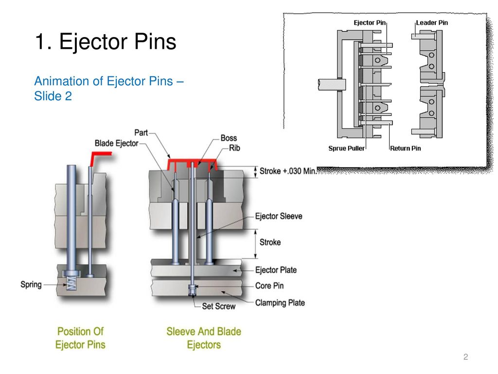 Ejection Systems 1) Ejector Pins 8) Lifters 2) Ejector