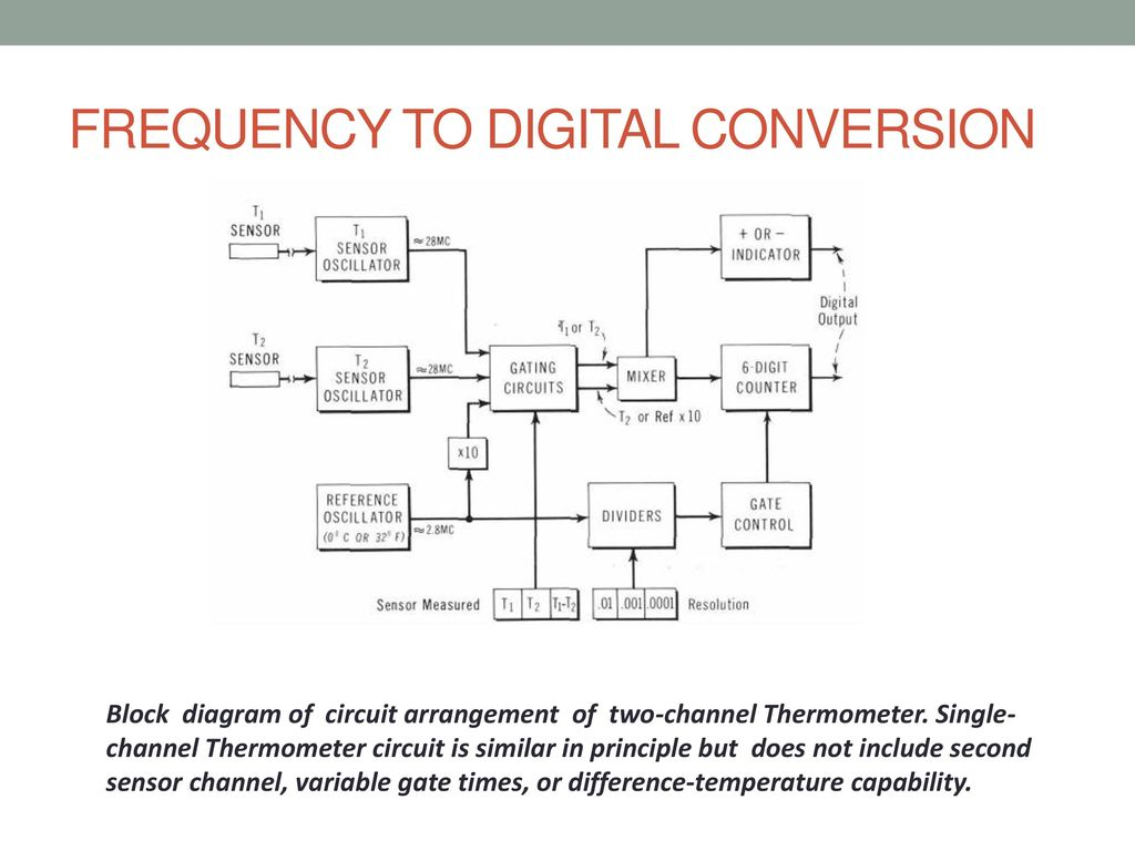 Linear Quartz Thermometers Ppt Download Circuit Diagram Of Electronic Thermometer Frequency To Digital Conversion
