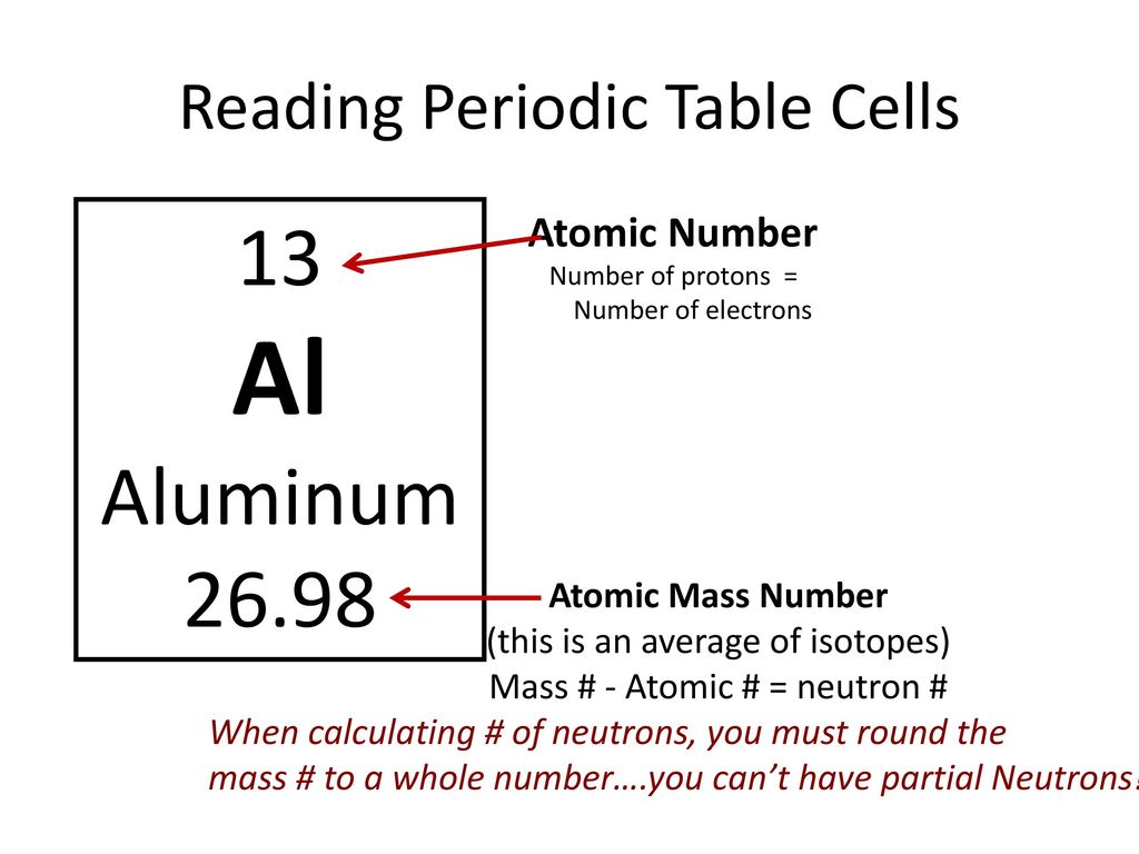 reading periodic table cells