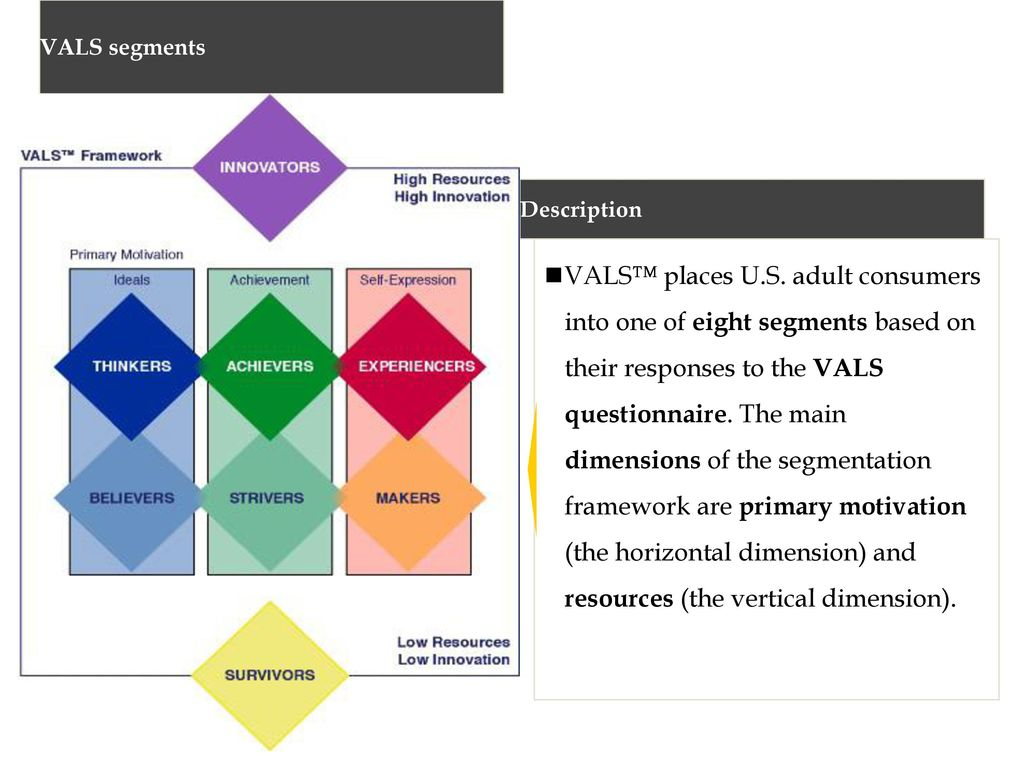 the us vals survey