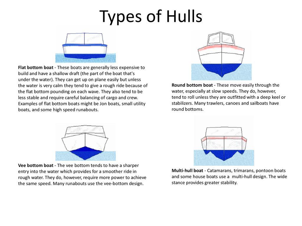 5 Types of Hulls Flat bottom boat ...