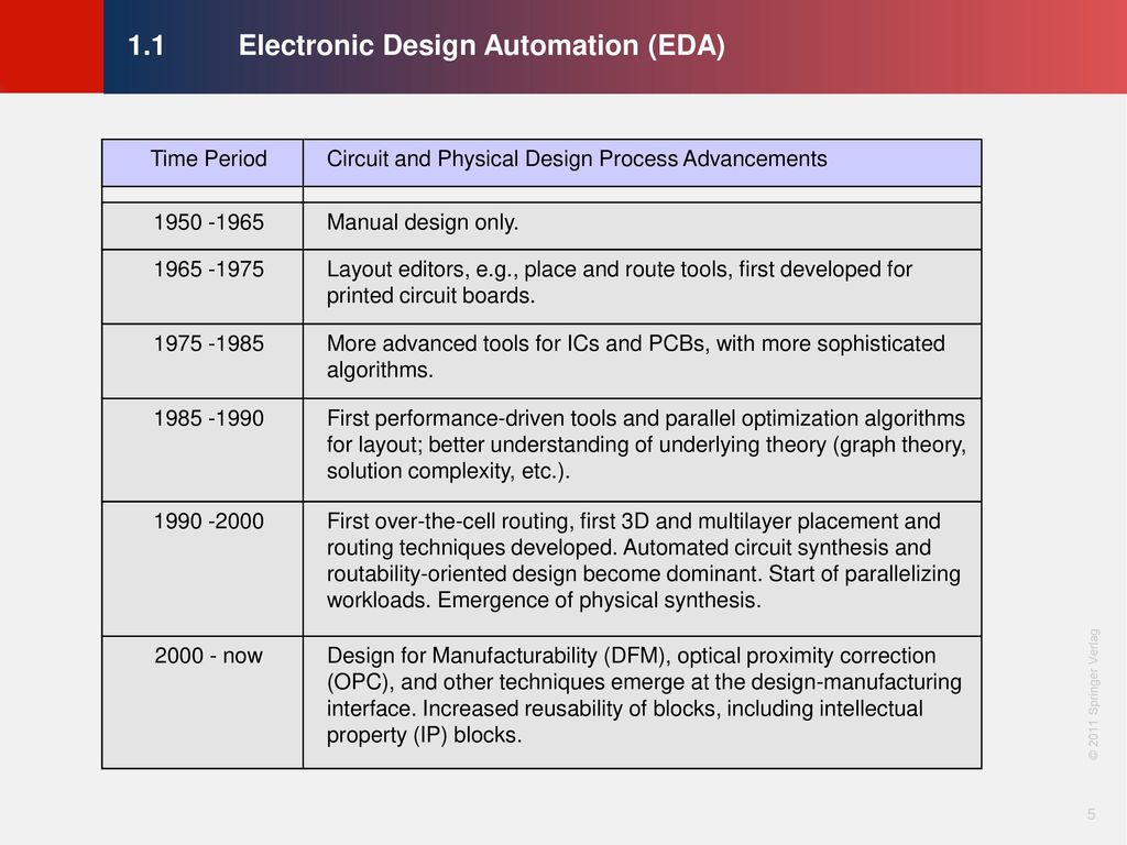 Chapter 1 Introduction Ppt Download Electronic Circuit Design Process 11 Automation Eda