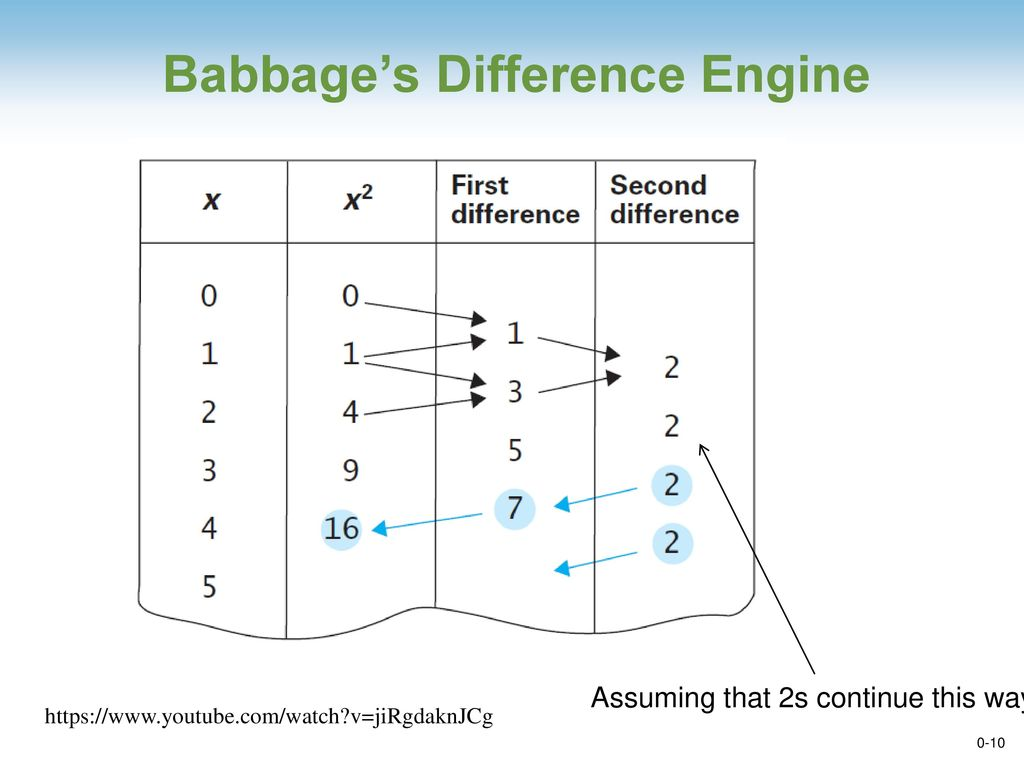 Chapter 0 Introduction Ppt Download Difference Engine Diagram Babbages
