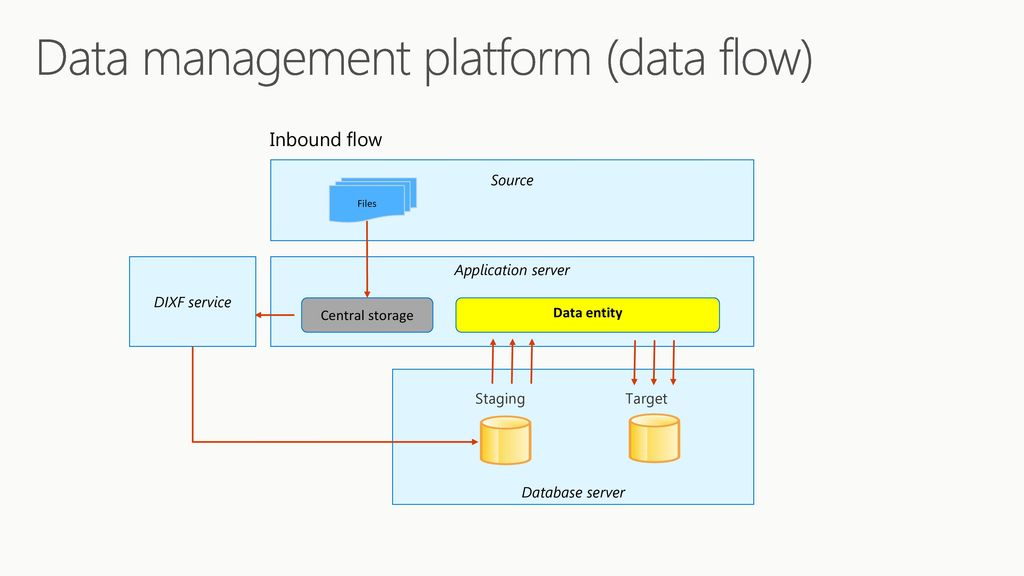 Data Management and Integrations - ppt download