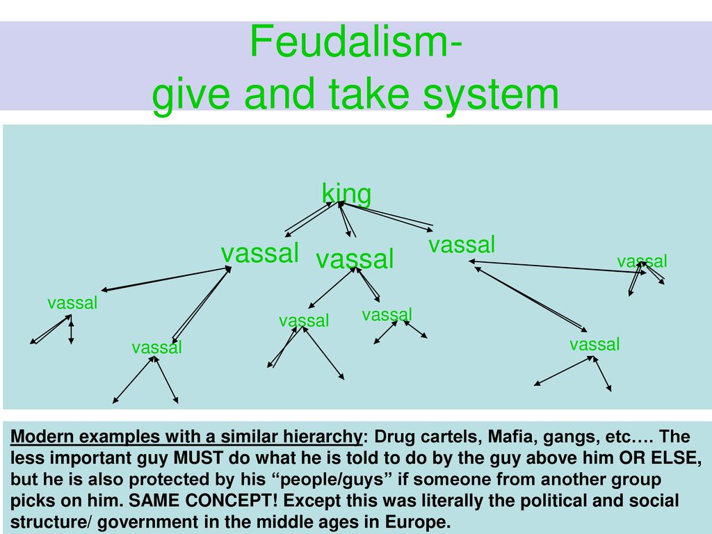 Feudal System Diagram Empty Electricity Site