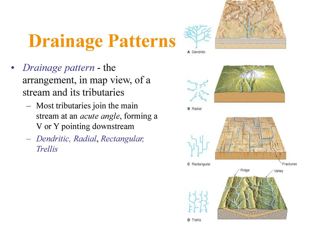 Stream Drainage Patterns Interesting Ideas