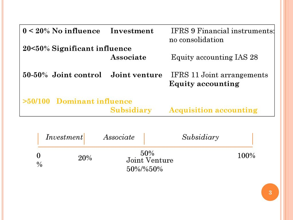 Accounting for investments in associates and joint ventures universal investment alliance incorporated