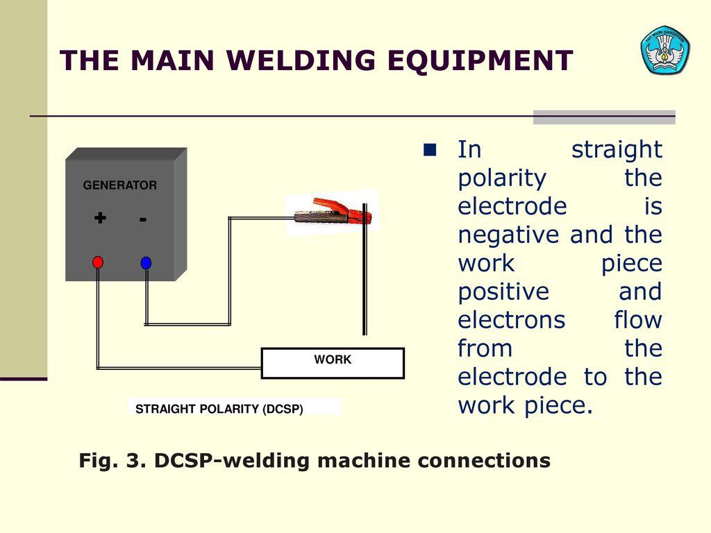 Teknologi Dan Rekayasa Ppt Download Welding Generator Diagram The Main Equipment