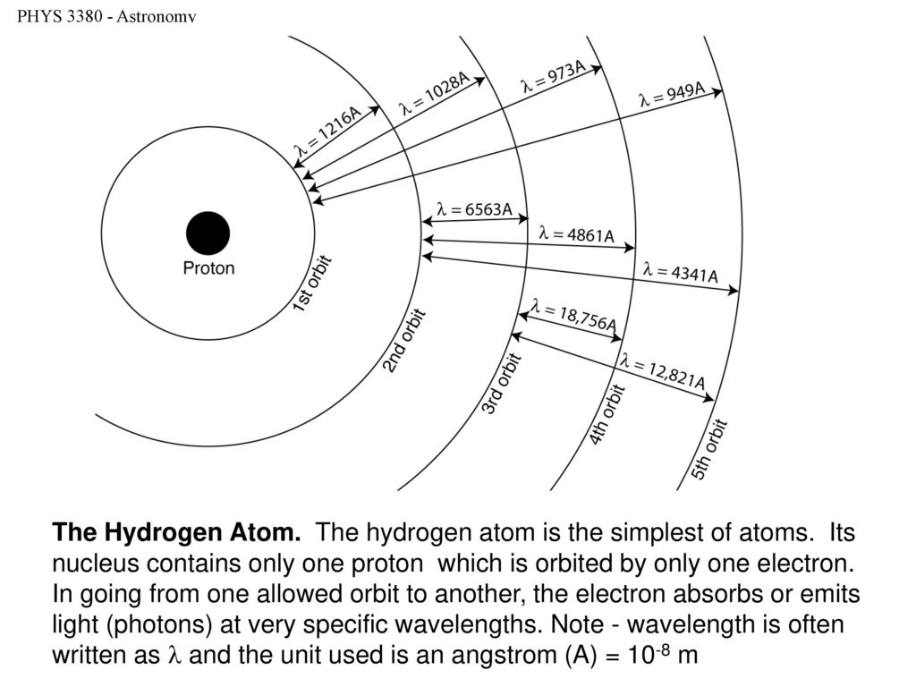 The Hydrogen Atom. The hydrogen atom is the simplest of atoms. Its