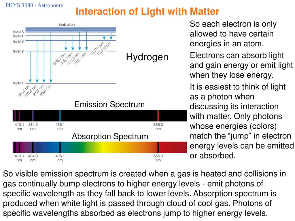 Interaction of Light with Matter