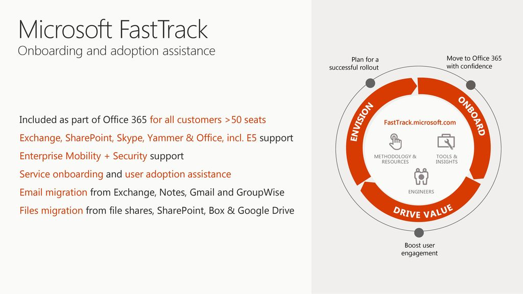 Review the evolution of FastTrack - ppt download
