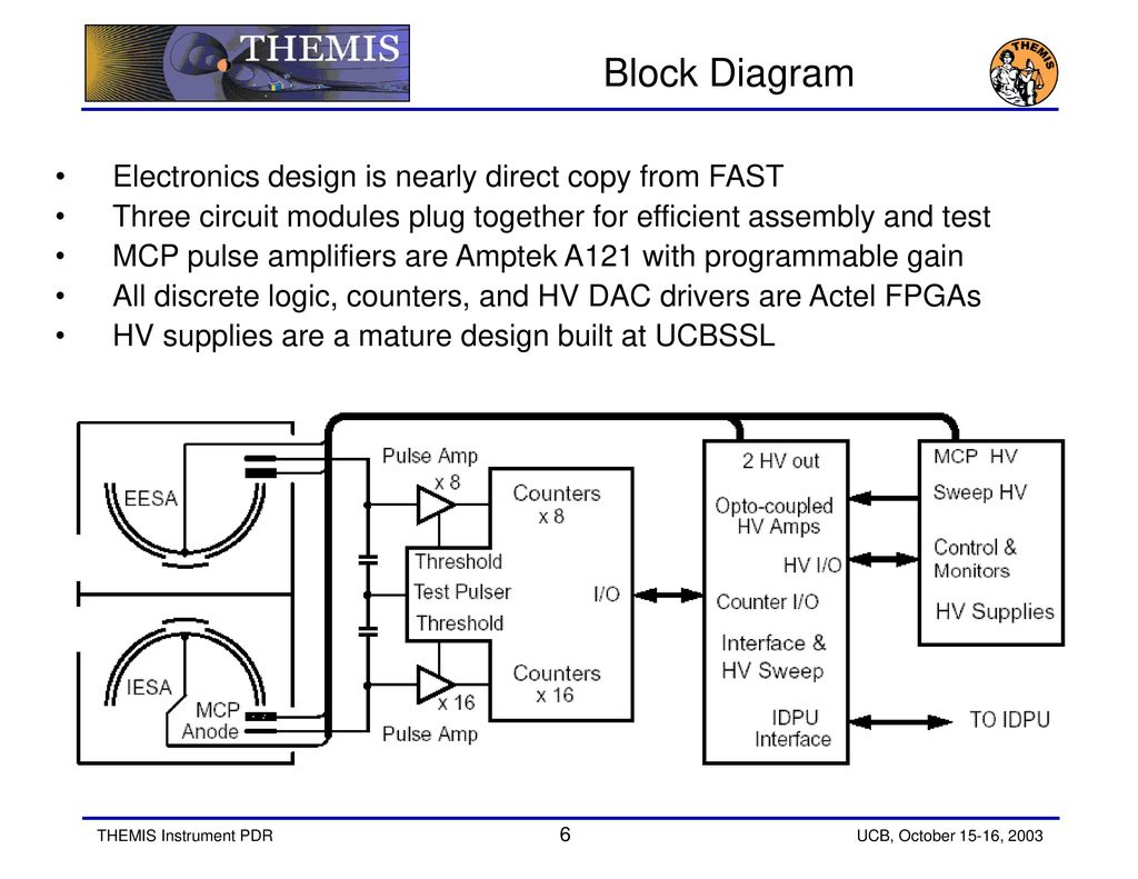 Esa Plasma Analyzer Instrument Ppt Download What Is A Block Diagram In Electronics 6