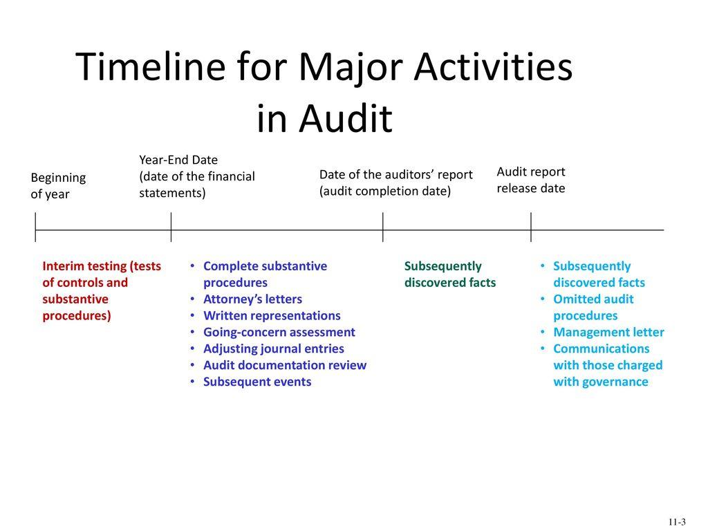 report release date audit
