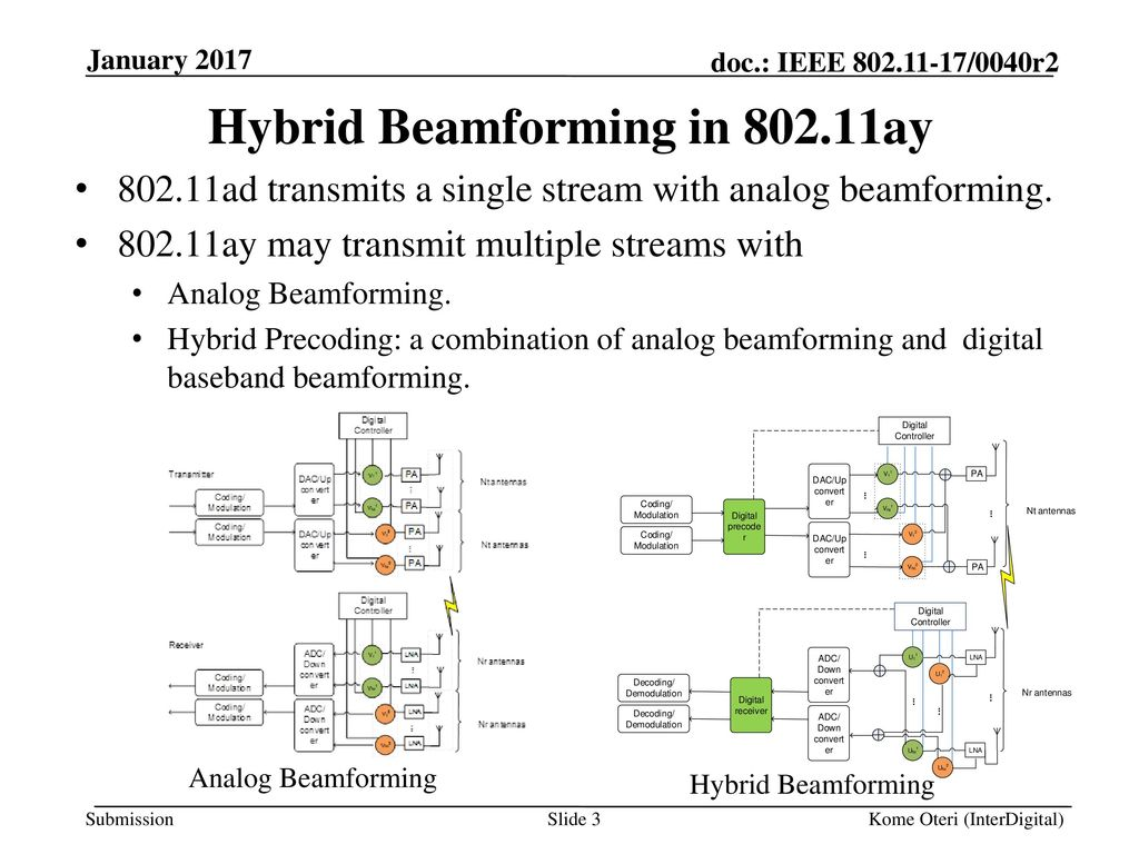 Beam Tracking for ay Date: Authors: January ppt download