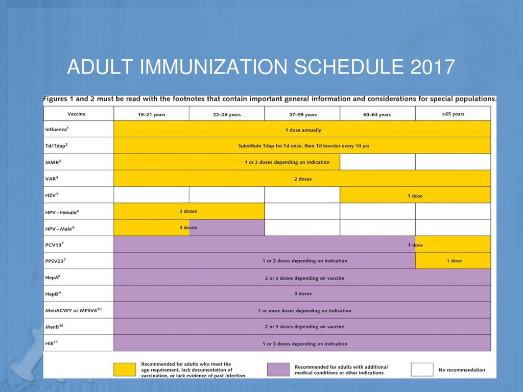 recommended-adult-immunizations-movie-male-young