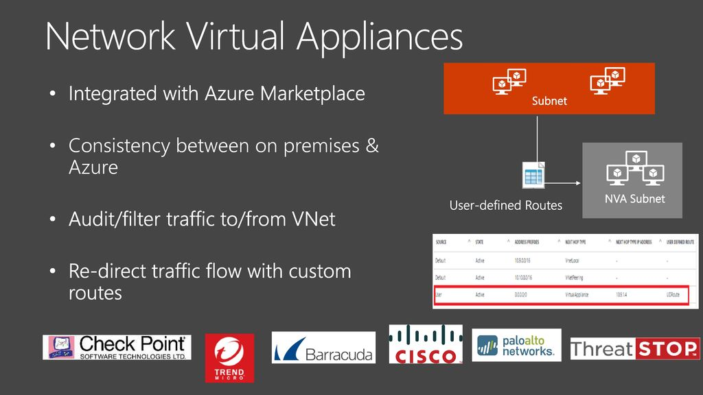 Network Security for Applications in Azure - ppt download