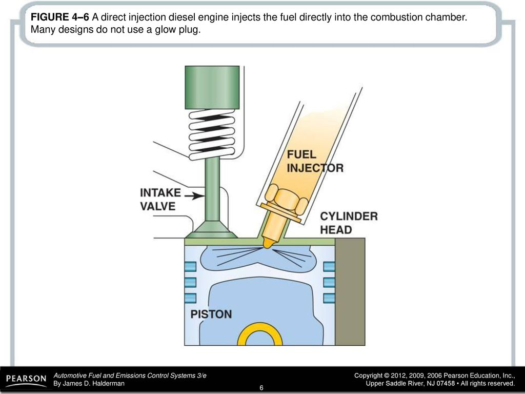 Figure 41 Diesel Combustion Occurs When Fuel Is Injected Into The 6 4 Powerstroke Engine Diagram