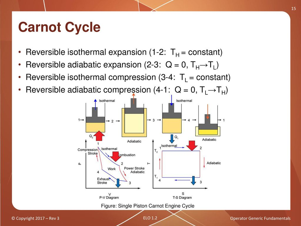 Operator Generic Fundamentals Thermodynamic Cycles Ppt Download Carnot Engine Diagram 15 Cycle Reversible